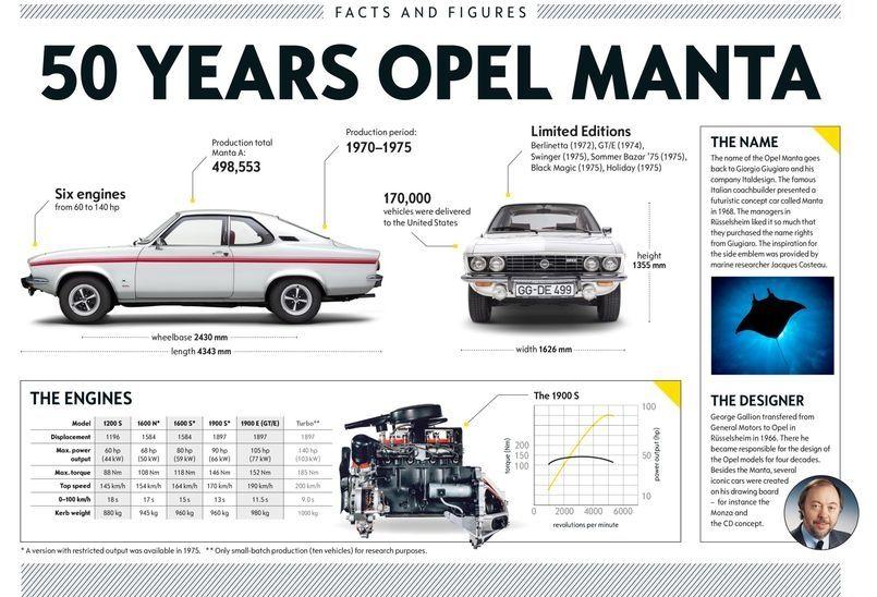 Manta, 50 yaşında bir Opel Efsanesi